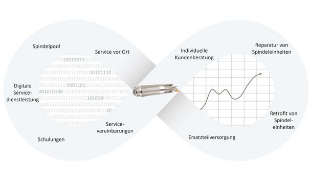 Service-Portfolio